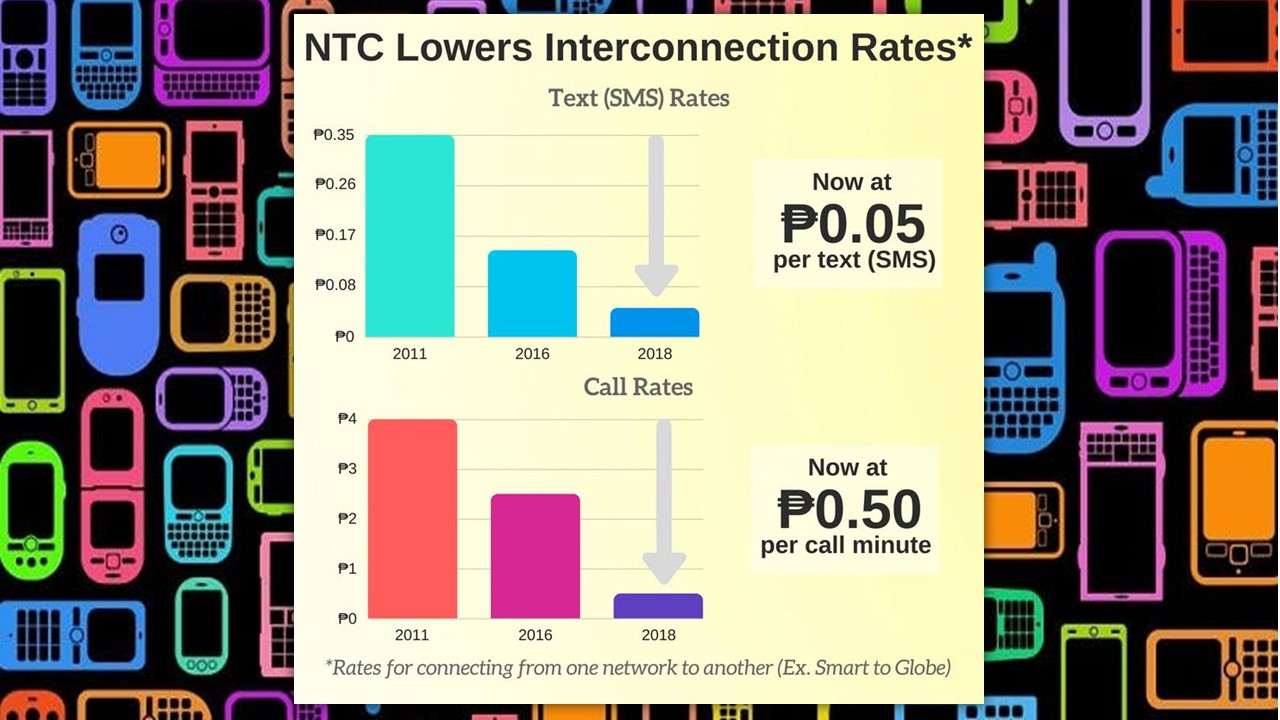 NTC Delivers on Promise of Lowering Interconnection Rates for Telcos