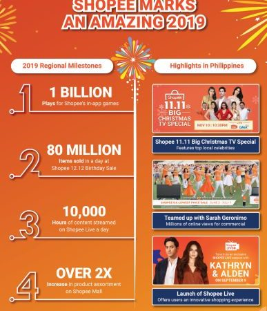 Shopee 2019 e-Commerce Milestones