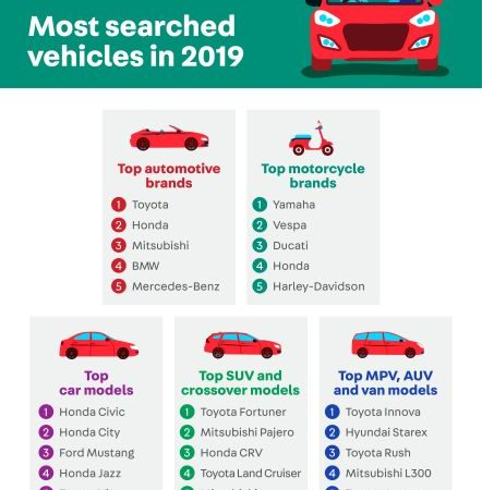 What Are The Top Car Brand Searches of 2019 in the Philippines?