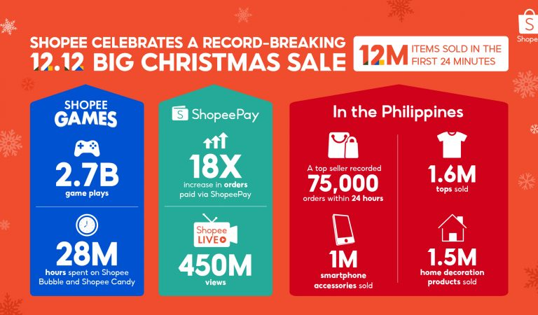 Shopee Breaks 12.12 Record: 12 Million Items Sold Within the First 24 Minutes